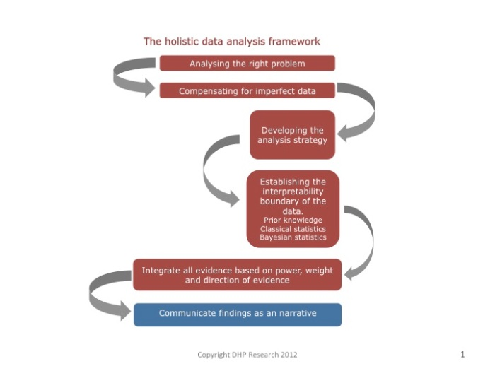 The holisitic data analysis framework