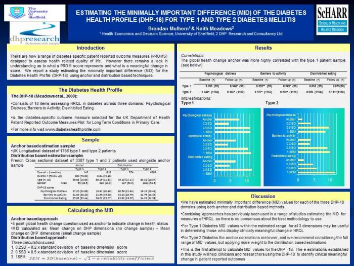 MID poster for ISOQOL