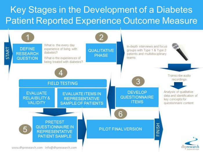 Developing a Diabetes PREM