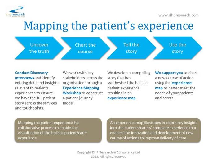 Patient Experience Map Final
