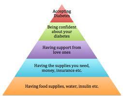 Maslow diabetes