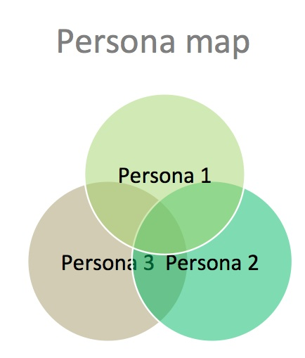 persona map