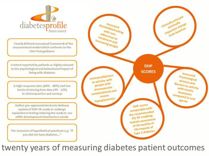Diabetes Outcomes - The Diabetes Health Profile