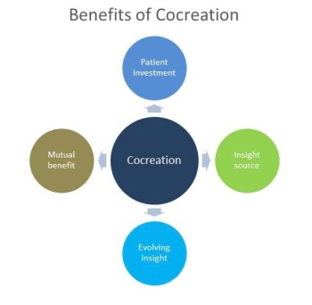 Benefits from using co-creation in the development of PROs
