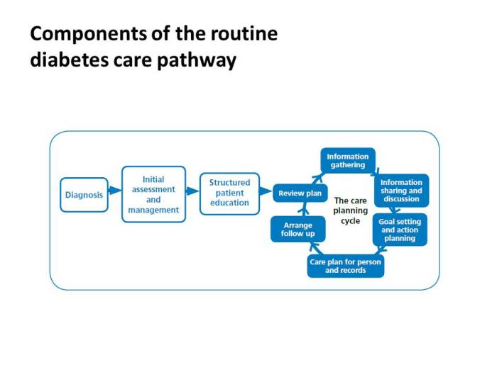 Diabetes care pathway