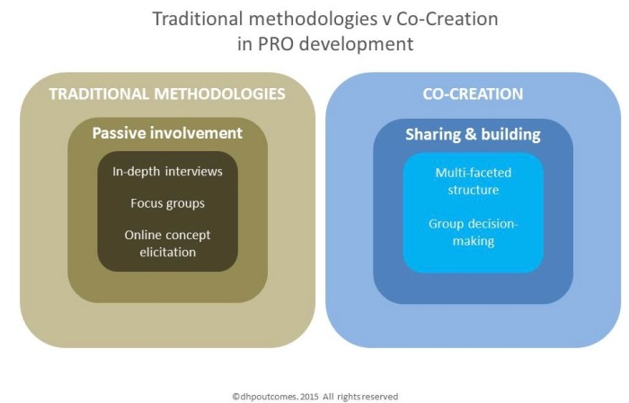 developing PROs using cocreation
